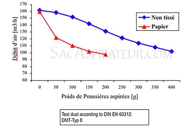 efficacité d'aspiration des sacs aspirateurs